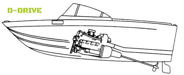Outboard  Inboard  Or Inboard  Outboard  Io  Engines  U2013 What